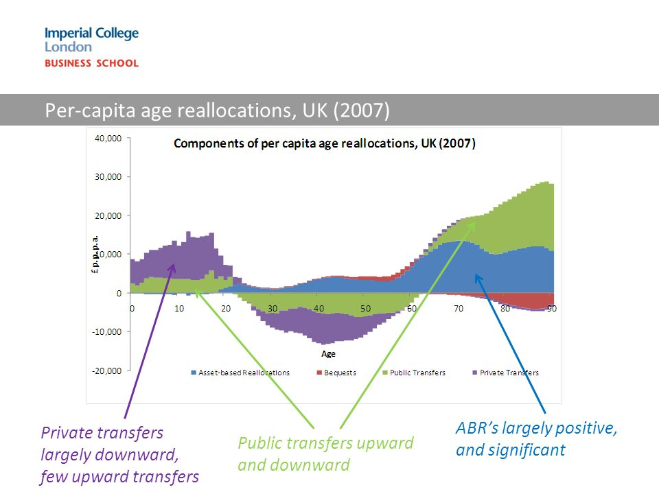 Per-capita age reallocations, UK (2007) Private transfers largely downward, few upward transfers Public transfers upward and downward ABR's largely positive, and significant
