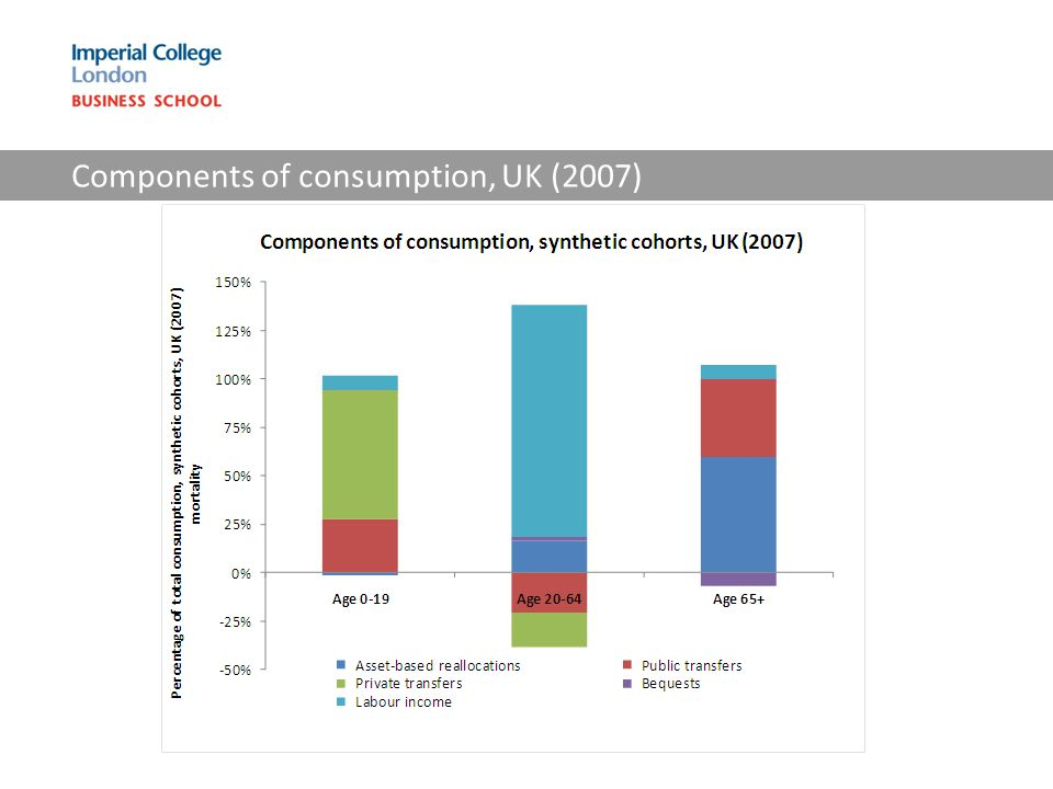 Components of consumption, UK (2007)