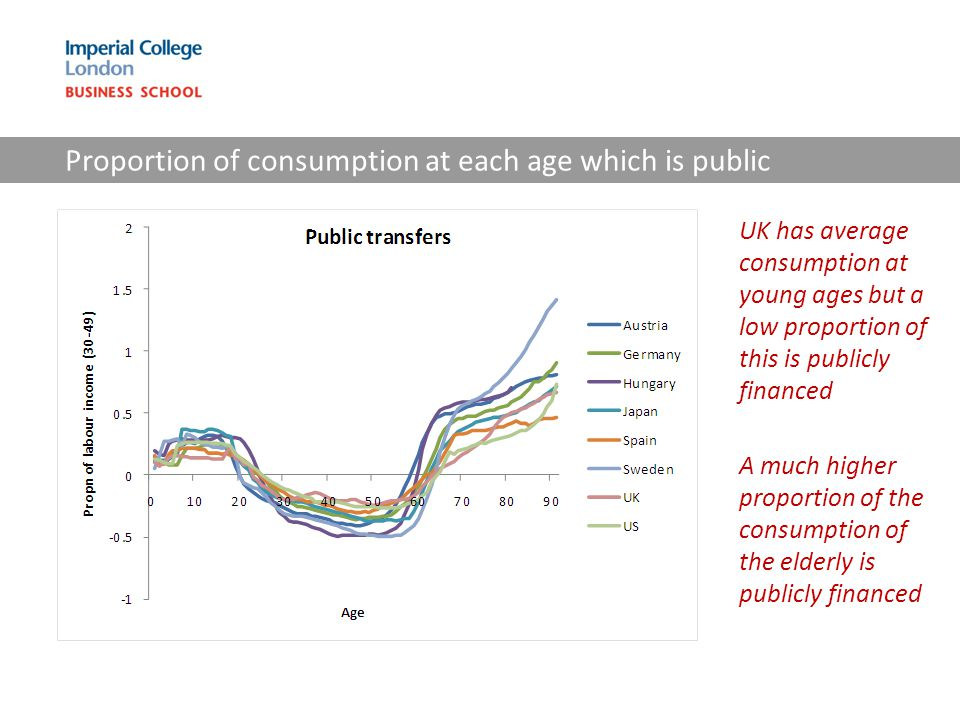 Proportion of consumption at each age which is public UK has average consumption at young ages but a low proportion of this is publicly financed A muc