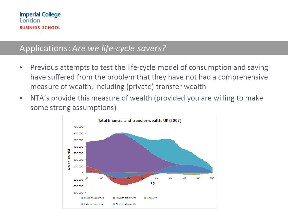 Applications: Are we life-cycle savers? Previous attempts to test the life-cycle model of consumption and saving have suffered from the problem that t