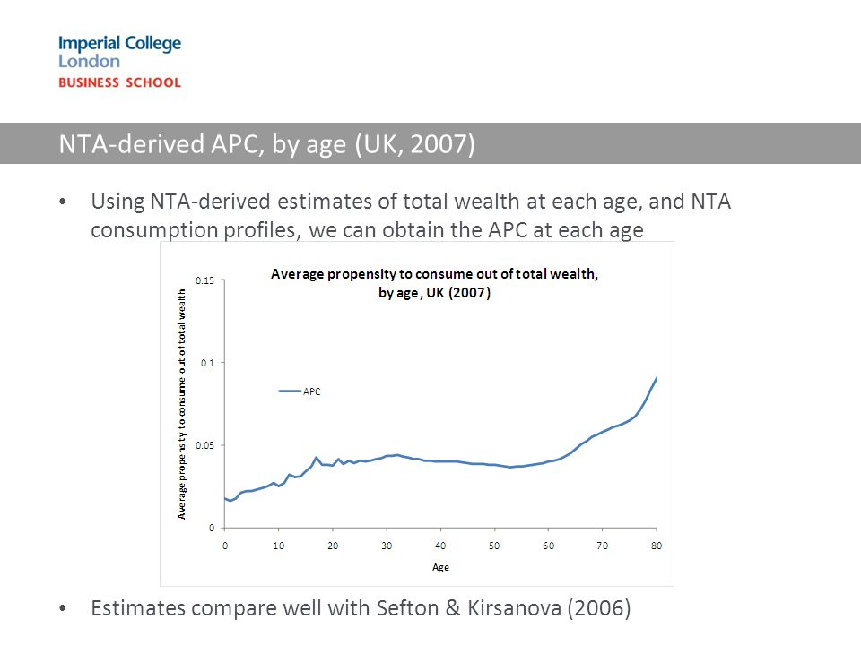 Using NTA-derived estimates of total wealth at each age, and NTA consumption profiles, we can obtain the APC at each age Estimates compare well with S