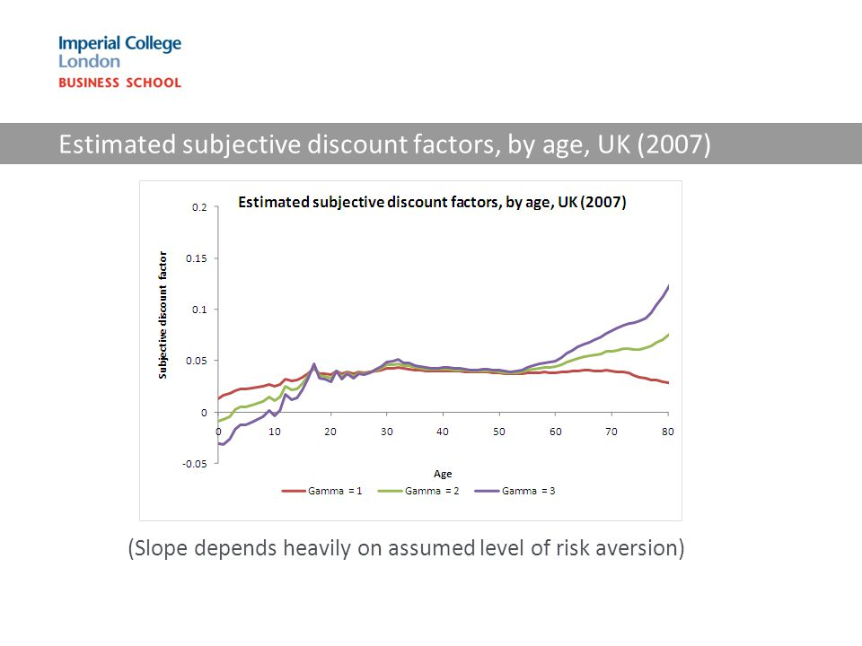 Estimated subjective discount factors, by age, UK (2007) (Slope depends heavily on assumed level of risk aversion)