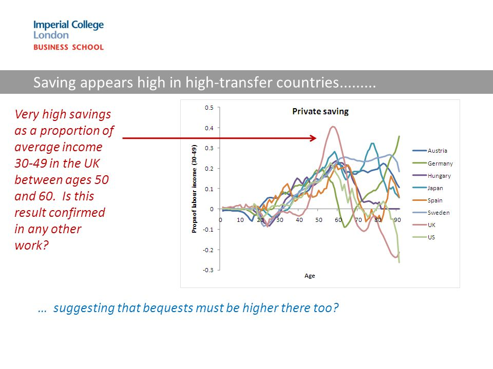 Saving appears high in high-transfer countries.........