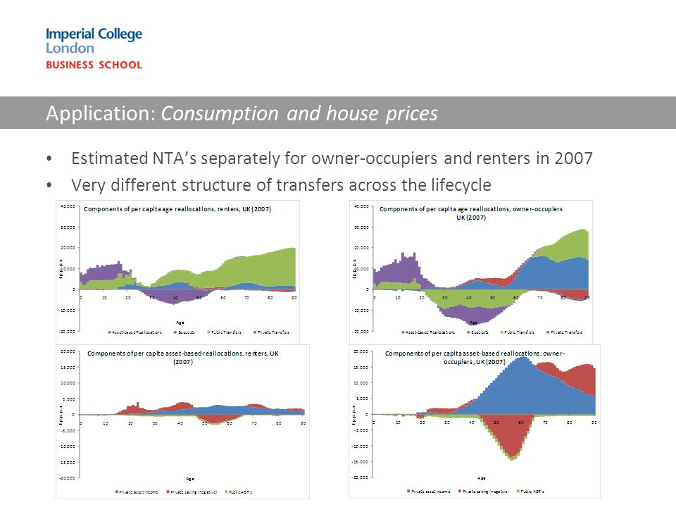 Application: Consumption and house prices Estimated NTA's separately for owner-occupiers and renters in 2007 Very different structure of transfers acr