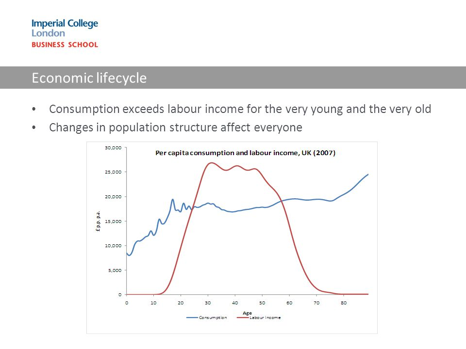 Economic lifecycle Consumption exceeds labour income for the very young and the very old Changes in population structure affect everyone