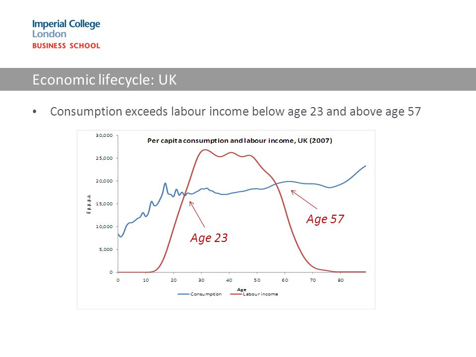 Economic lifecycle: UK Consumption exceeds labour income below age 23 and above age 57 Age 23 Age 57