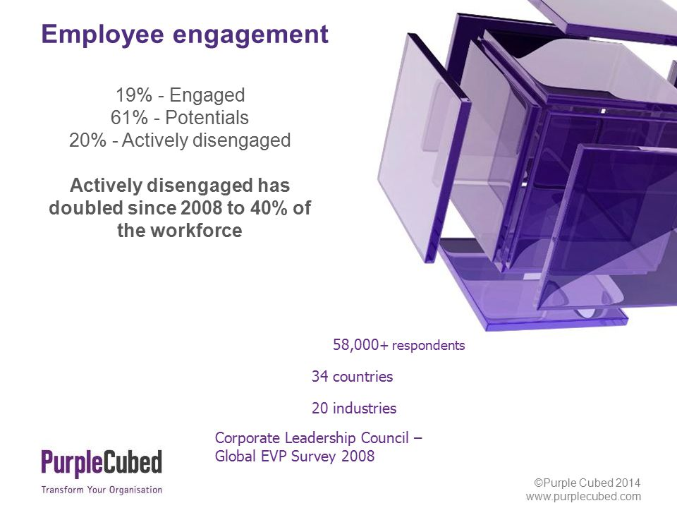 ©Purple Cubed 2013 www.purplecubed.com Employee engagement ©Purple Cubed 2014 www.purplecubed.com 19% - Engaged 61% - Potentials 20% - Actively disengaged Actively disengaged has doubled since 2008 to 40% of the workforce 58,000 + respondents 34 countries 20 industries Corporate Leadership Council – Global EVP Survey 2008
