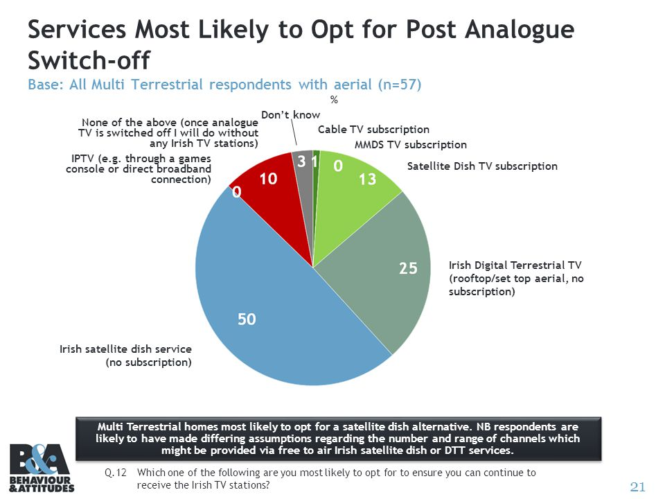 21 Services Most Likely to Opt for Post Analogue Switch-off Base: All Multi Terrestrial respondents with aerial (n=57) % Q.12Which one of the followin
