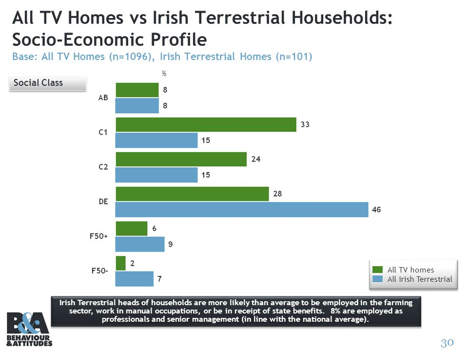 30 All TV Homes vs Irish Terrestrial Households: Socio-Economic Profile Base: All TV Homes (n=1096), Irish Terrestrial Homes (n=101) Social Class Iris