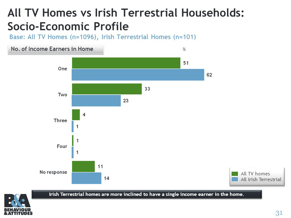 31 All TV Homes vs Irish Terrestrial Households: Socio-Economic Profile Base: All TV Homes (n=1096), Irish Terrestrial Homes (n=101) No. of Income Ear