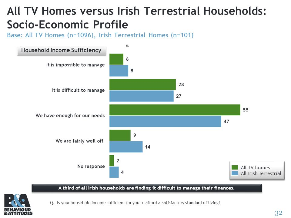 32 All TV Homes versus Irish Terrestrial Households: Socio-Economic Profile Base: All TV Homes (n=1096), Irish Terrestrial Homes (n=101) A third of al