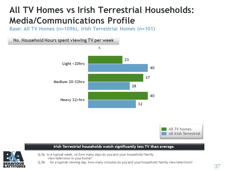 37 All TV Homes vs Irish Terrestrial Households: Media/Communications Profile Base: All TV Homes (n=1096), Irish Terrestrial Homes (n=101) Q.5a In a t