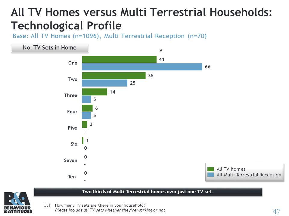 47 All TV Homes versus Multi Terrestrial Households: Technological Profile Base: All TV Homes (n=1096), Multi Terrestrial Reception (n=70) No. TV Sets