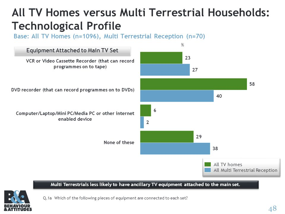 48 All TV Homes versus Multi Terrestrial Households: Technological Profile Base: All TV Homes (n=1096), Multi Terrestrial Reception (n=70) Equipment A