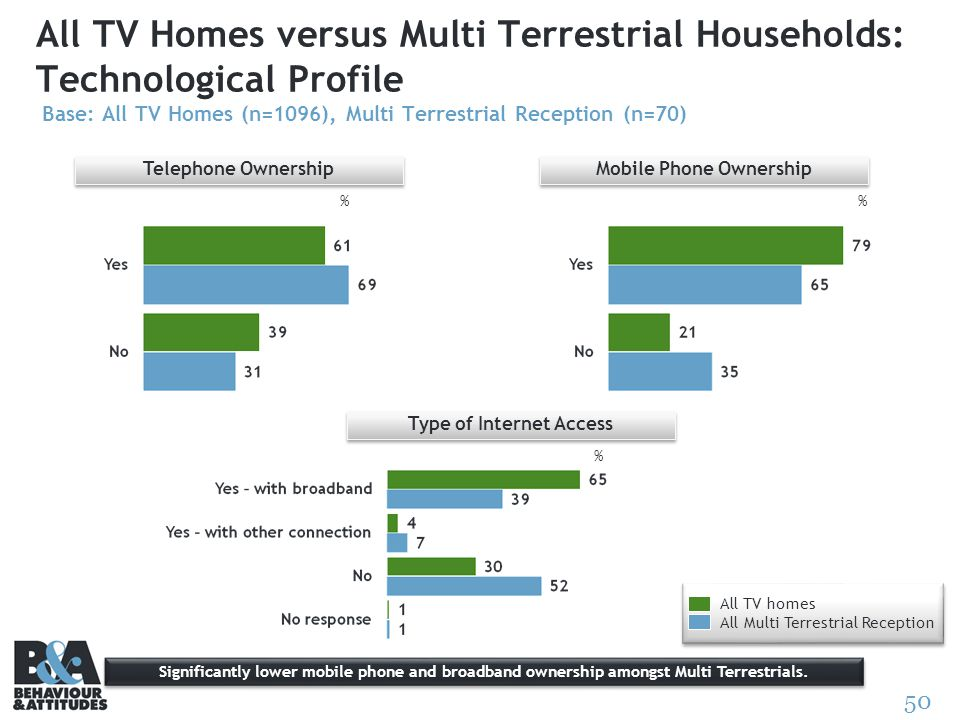 50 All TV Homes versus Multi Terrestrial Households: Technological Profile Base: All TV Homes (n=1096), Multi Terrestrial Reception (n=70) Telephone O