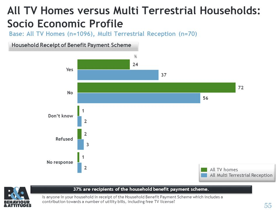 55 All TV Homes versus Multi Terrestrial Households: Socio Economic Profile Base: All TV Homes (n=1096), Multi Terrestrial Reception (n=70) % 37% are