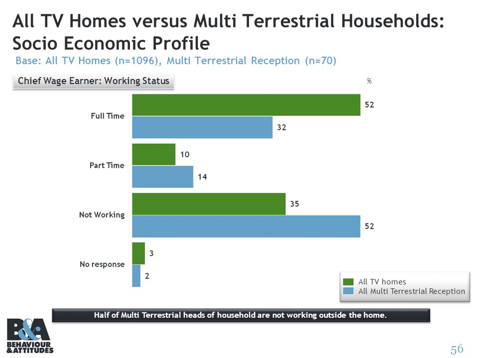 56 All TV Homes versus Multi Terrestrial Households: Socio Economic Profile Base: All TV Homes (n=1096), Multi Terrestrial Reception (n=70) % Half of