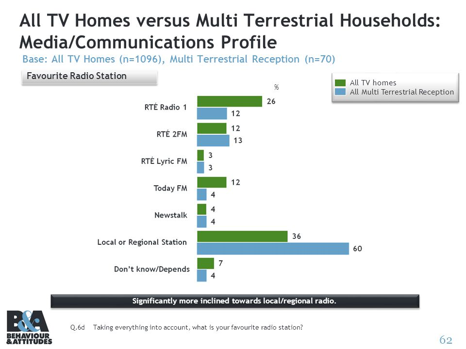 62 All TV Homes versus Multi Terrestrial Households: Media/Communications Profile Base: All TV Homes (n=1096), Multi Terrestrial Reception (n=70) Favo