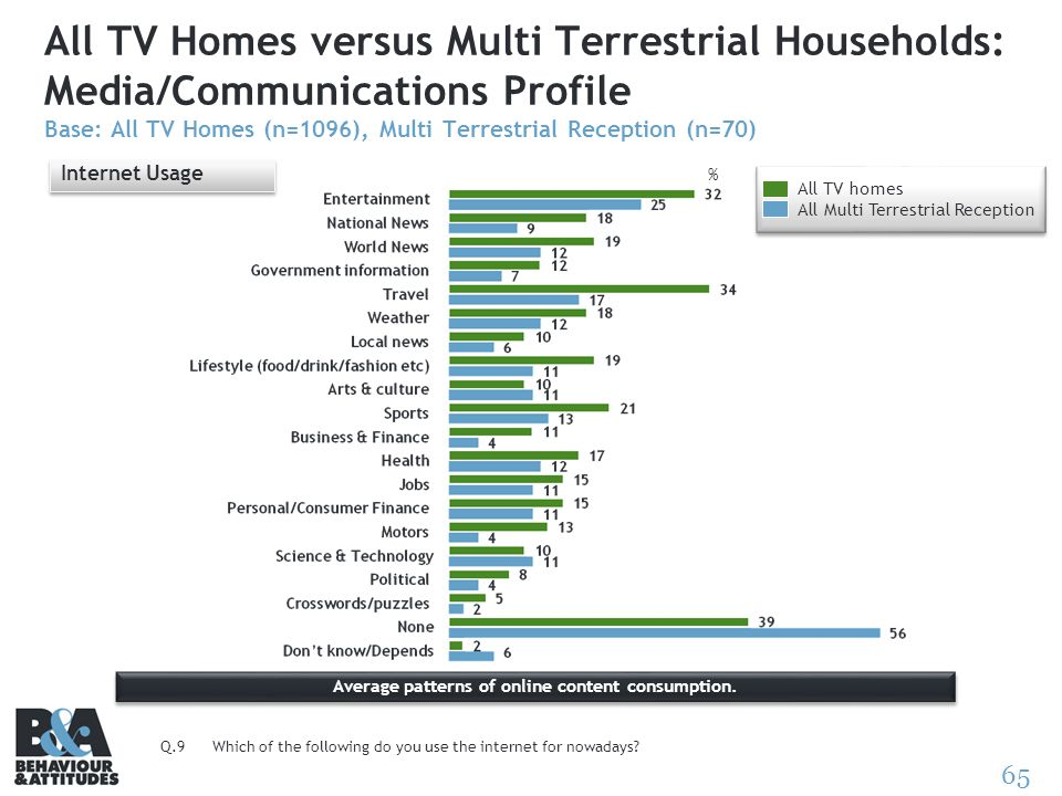 65 All TV Homes versus Multi Terrestrial Households: Media/Communications Profile Base: All TV Homes (n=1096), Multi Terrestrial Reception (n=70) Inte