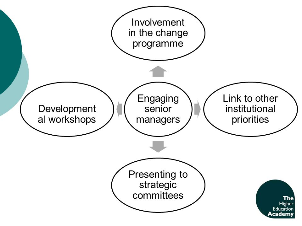 Engaging senior managers Involvement in the change programme Link to other institutional priorities Presenting to strategic committees Development al workshops