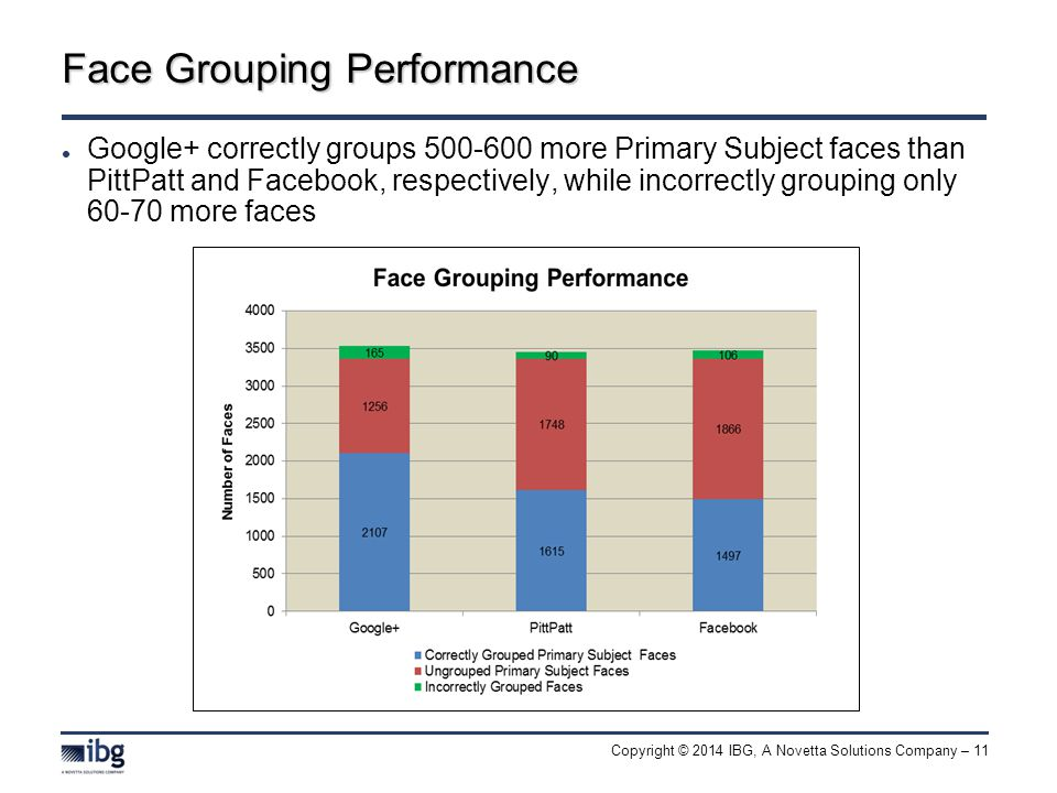 Copyright © 2014 IBG, A Novetta Solutions Company – 11 Face Grouping Performance Google+ correctly groups 500-600 more Primary Subject faces than PittPatt and Facebook, respectively, while incorrectly grouping only 60-70 more faces