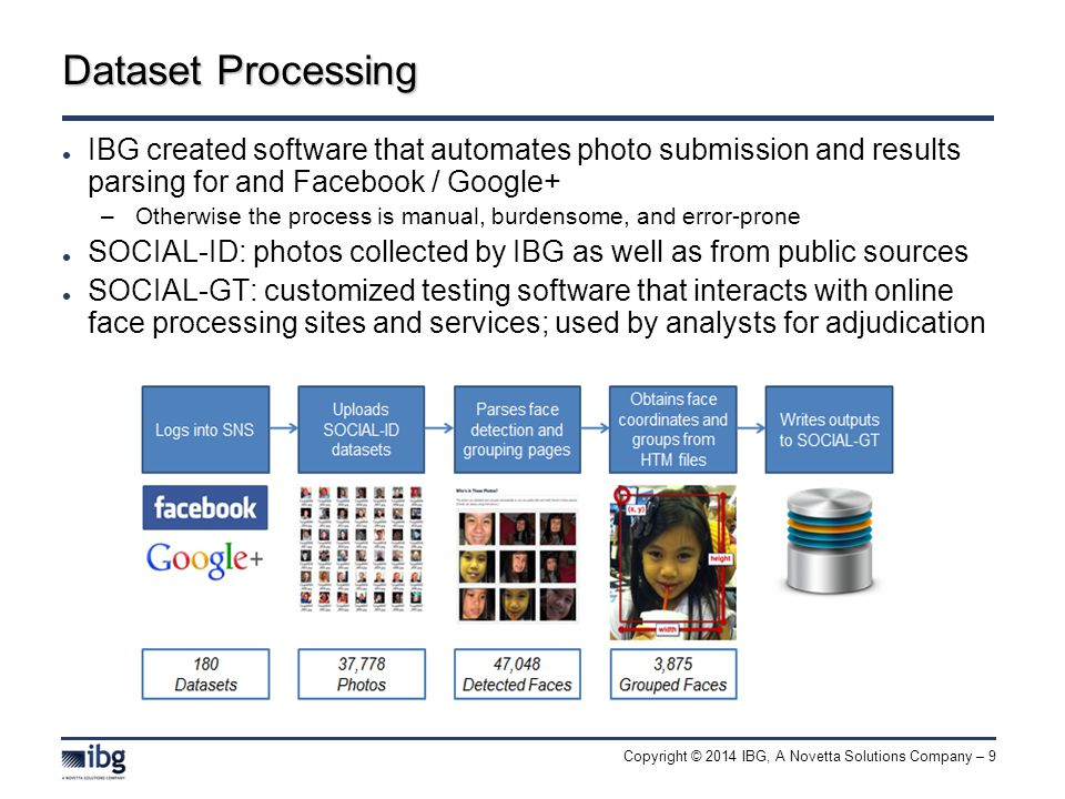 Copyright © 2014 IBG, A Novetta Solutions Company – 9 Dataset Processing IBG created software that automates photo submission and results parsing for and Facebook / Google+ –Otherwise the process is manual, burdensome, and error-prone SOCIAL-ID: photos collected by IBG as well as from public sources SOCIAL-GT: customized testing software that interacts with online face processing sites and services; used by analysts for adjudication