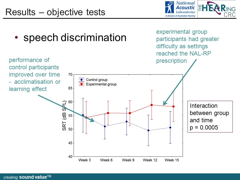 creating sound value TM speech discrimination Results – objective tests performance of control participants improved over time - acclimatisation or learning effect experimental group participants had greater difficulty as settings reached the NAL-RP prescription Interaction between group and time p = 0.0005