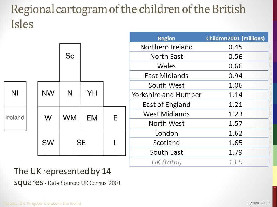 The Population of the UK – © 2012 Sasi Research Group, University of Sheffield Regional cartogram of the children of the British Isles The UK represented by 14 squares - Data Source: UK Census 2001 Figure 10.11 RegionChildren2001 (millions) Northern Ireland0.45 North East0.56 Wales0.66 East Midlands0.94 South West1.06 Yorkshire and Humber1.14 East of England1.21 West Midlands1.23 North West1.57 London1.62 Scotland1.65 South East1.79 UK (total)13.9 Abroad…the Kingdom's place in the world