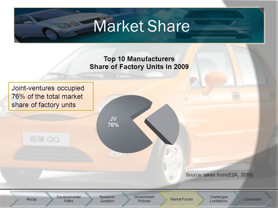 Source taken from(E2A, 2010) Share Joint-ventures occupied 76% of the total market share of factory units Market Share Recap Developmental Paths Resea