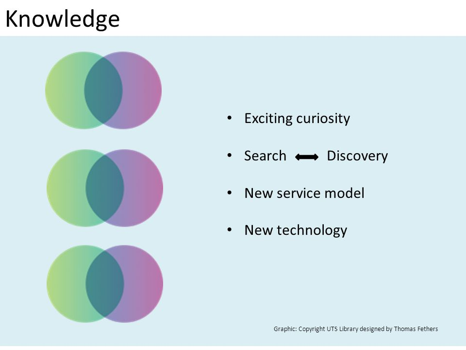 Knowledge Exciting curiosity Search Discovery New service model New technology Graphic: Copyright UTS Library designed by Thomas Fethers