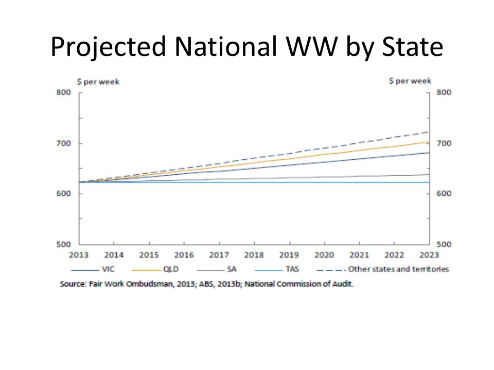 Projected National WW by State