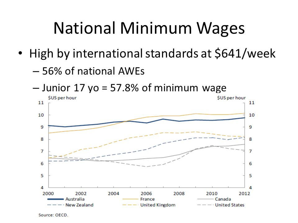 National Minimum Wages State impact varies widely due to varying AWEs – MW as % of AWE highest for TAS (66% & SA 64%) – Lowest for ACT at 45%
