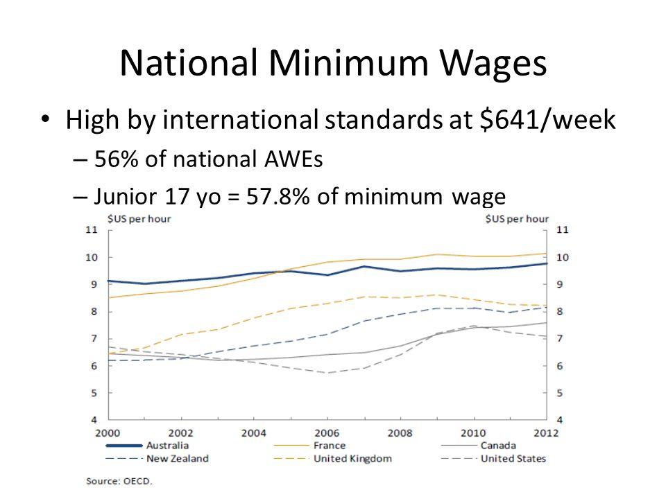 National Minimum Wages High by international standards at $641/week – 56% of national AWEs – Junior 17 yo = 57.8% of minimum wage