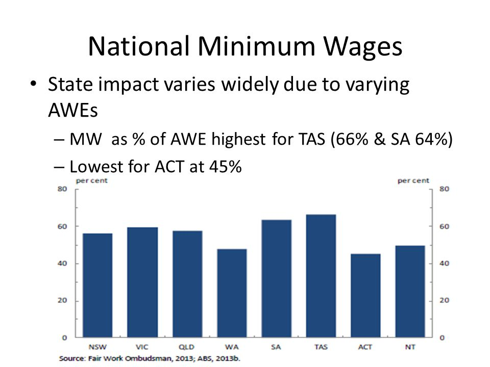 Policy Reform Strong economic argument to – Reduce overall national MW as a share of AWE – Vary MWs to reflect lower AWEs in weaker states e.g.