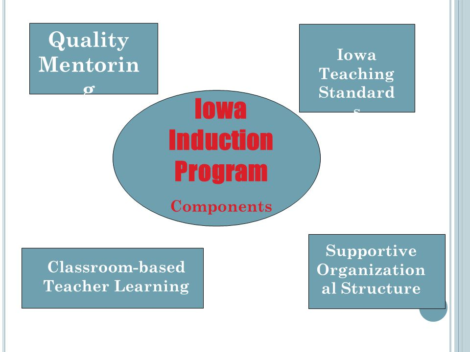 Iowa Induction Program Components Quality Mentorin g Iowa Teaching Standard s Classroom-based Teacher Learning Supportive Organization al Structure