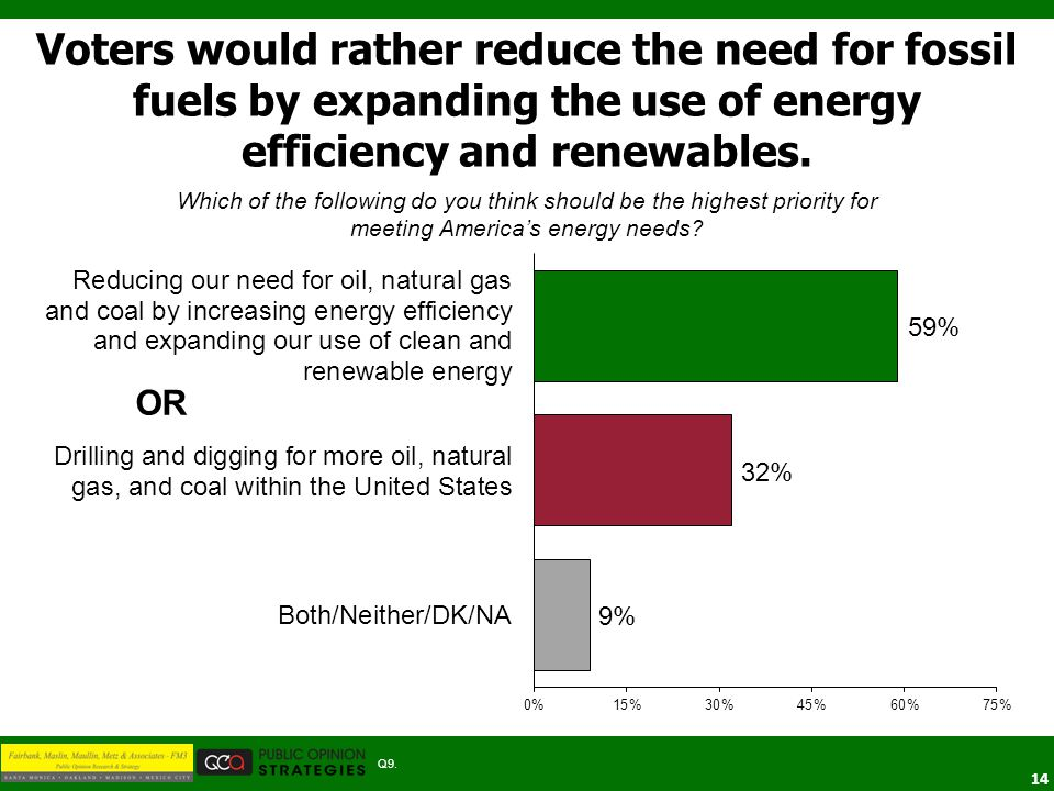 14 Which of the following do you think should be the highest priority for meeting America's energy needs? Voters would rather reduce the need for foss