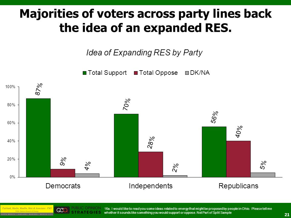 21 Idea of Expanding RES by Party Majorities of voters across party lines back the idea of an expanded RES.