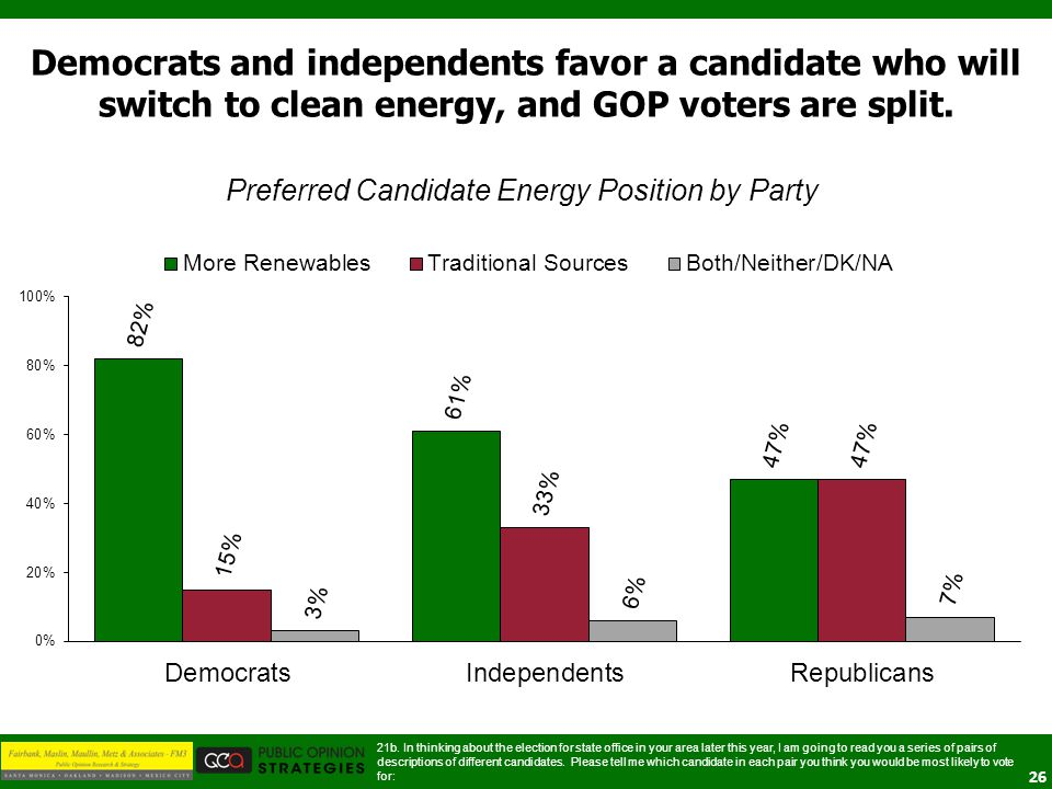 26 Preferred Candidate Energy Position by Party Democrats and independents favor a candidate who will switch to clean energy, and GOP voters are split