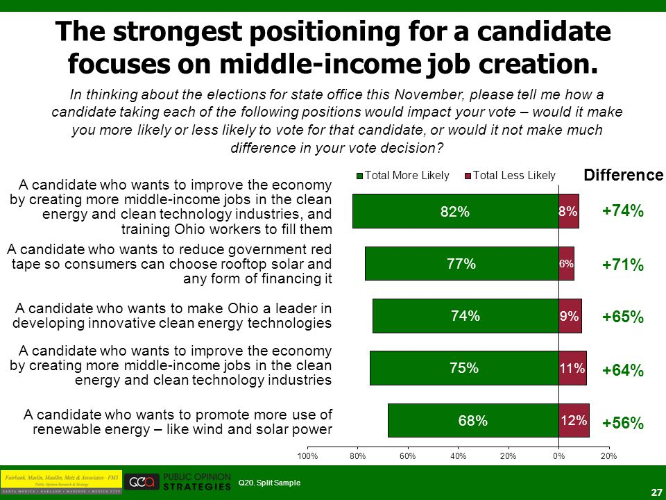 27 Difference +74% +71% +65% +64% +56% The strongest positioning for a candidate focuses on middle-income job creation. Q20. Split Sample In thinking