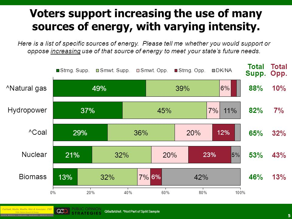 5 Voters support increasing the use of many sources of energy, with varying intensity.