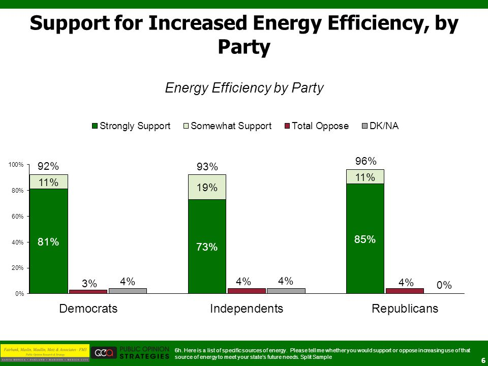 7 Support for Increased Energy Efficiency, by Gender 6h.
