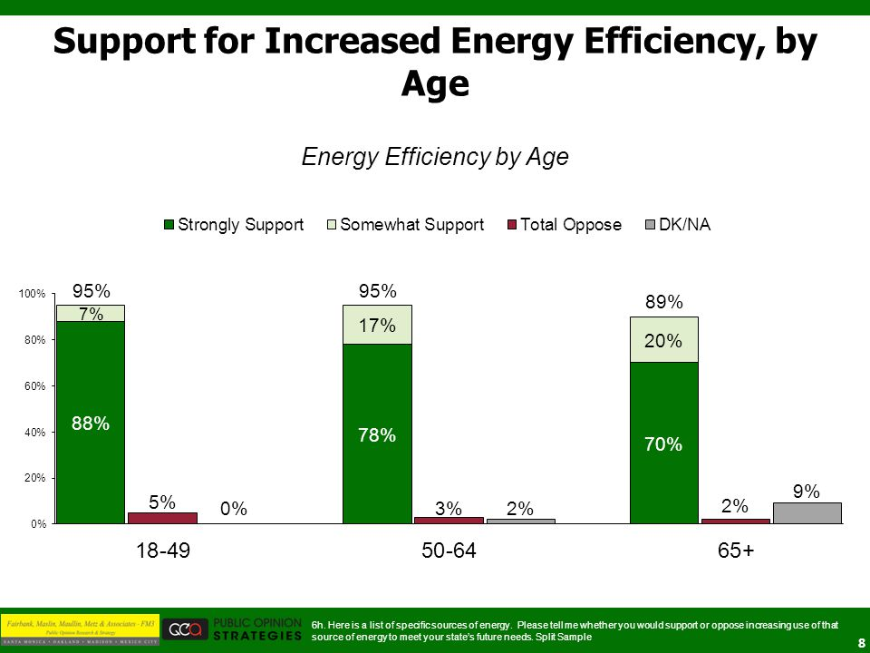 8 Support for Increased Energy Efficiency, by Age 6h. Here is a list of specific sources of energy. Please tell me whether you would support or oppose