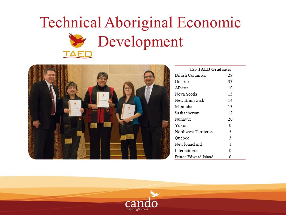 Economic Developer of the Year Awards 2014 ED of the Year Award Winners Nisga'a Lisims Government Economic Development, BC- Community Category Acosys Consulting Services, QC- Aboriginal Private Sector Business Category Chris Hartman, Tsawwassen First Nation Economic Development Corporation, BC- Individual EDO Category 2014 ED of the Year Award Recognition Recipients Tsawwassen First Nation, BC- Community Category Elaine Carter, AB - Aboriginal Private Sector Business Category MEDO Care Pharmacy, MB- Individual EDO Category