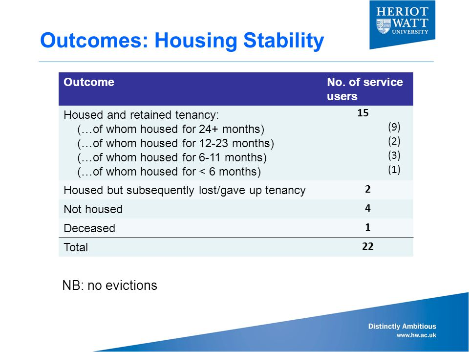 Outcomes: Housing Stability OutcomeNo. of service users Housed and retained tenancy: (…of whom housed for 24+ months) (…of whom housed for 12-23 month