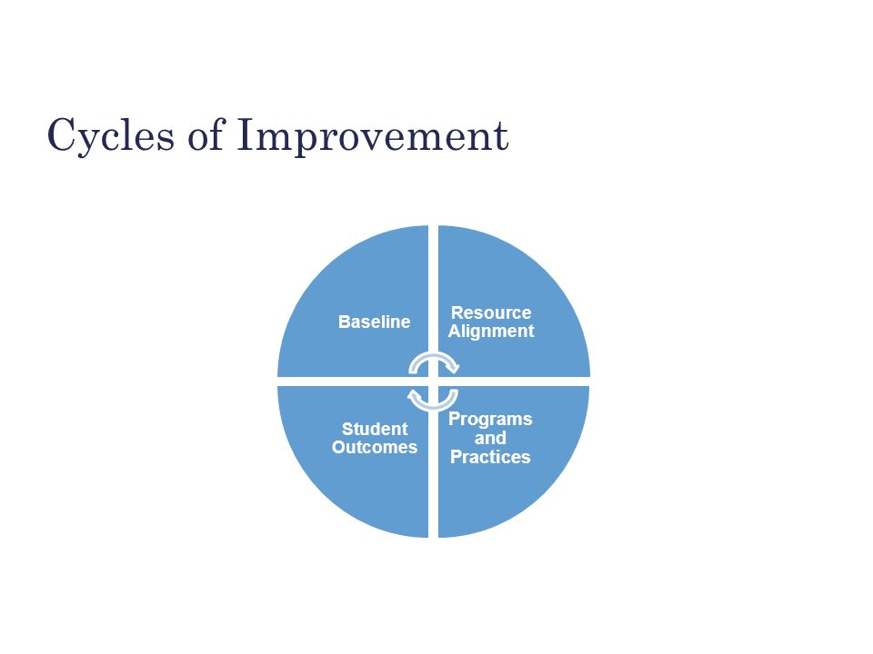 BUILDING THE FOUNDATION Cycles of Improvement Baseline Resource Alignment Programs and Practices Student Outcomes