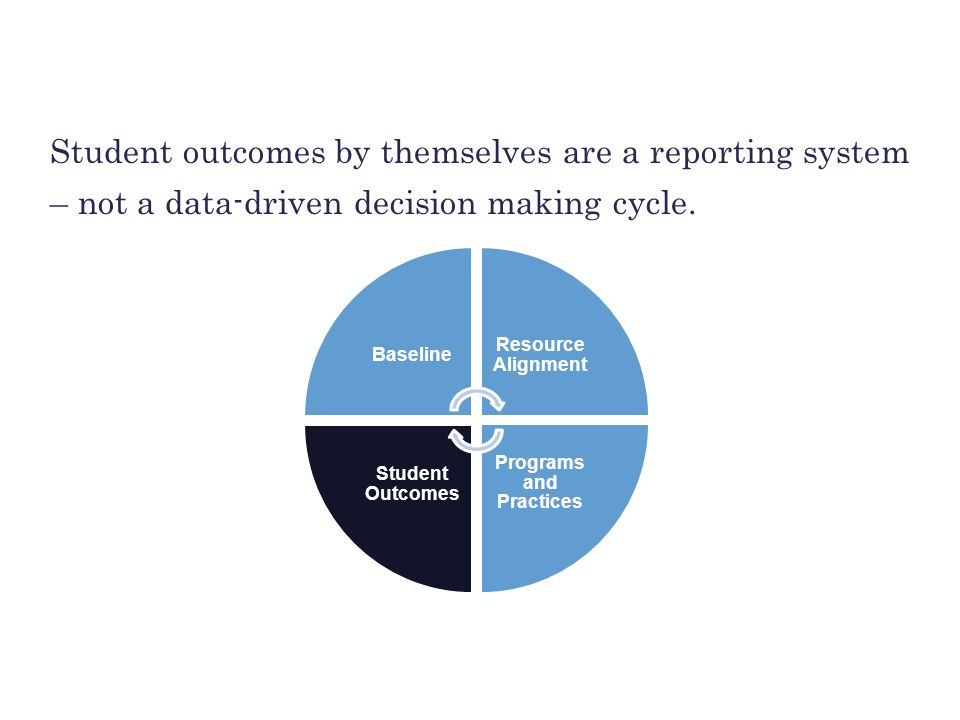 BUILDING THE FOUNDATION Student outcomes by themselves are a reporting system – not a data-driven decision making cycle. Baseline Resource Alignment P