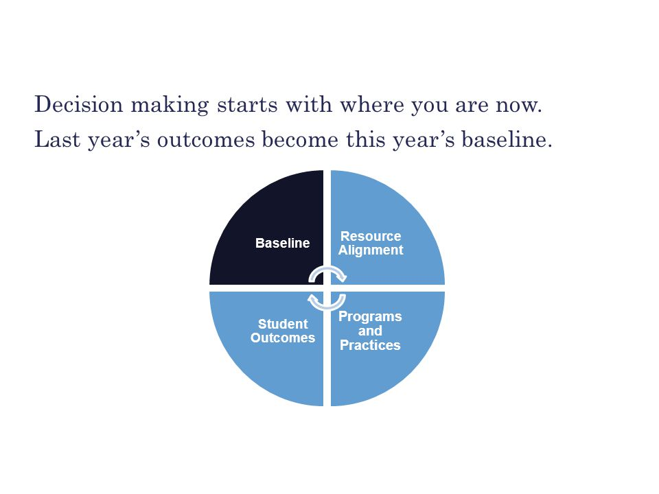 BUILDING THE FOUNDATION Decision making starts with where you are now. Last year's outcomes become this year's baseline. Baseline Resource Alignment P