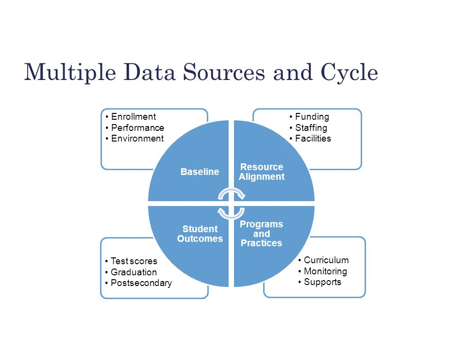 BUILDING THE FOUNDATION Multiple Data Sources and Cycle Curriculum Monitoring Supports Test scores Graduation Postsecondary Funding Staffing Facilitie