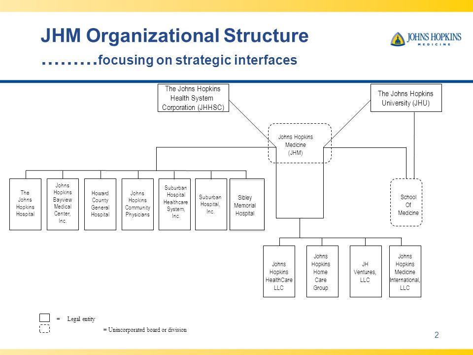 JHM Organizational Structure ……… focusing on strategic interfaces 2 The Johns Hopkins Health System Corporation (JHHSC) The Johns Hopkins University (JHU) The Johns Hopkins Hospital Johns Hopkins Bayview Medical Center, Inc.