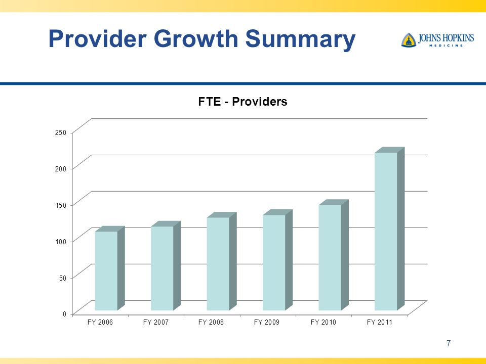 Provider Growth Summary 7